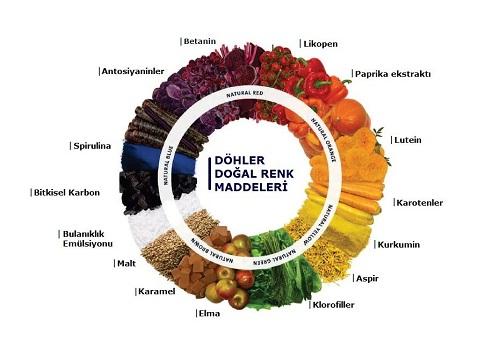 Döhler renk skalası