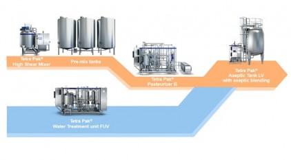 Tetra Pak yeni proses hattı